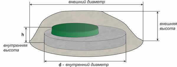 Схема размеров декоративных камней